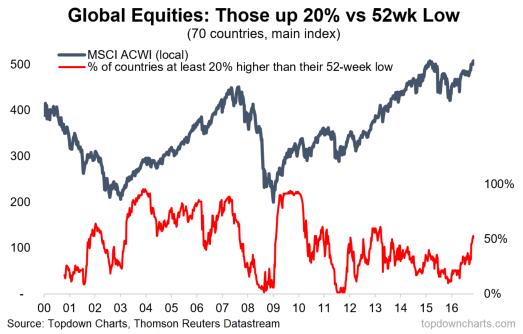 Global equity bulls