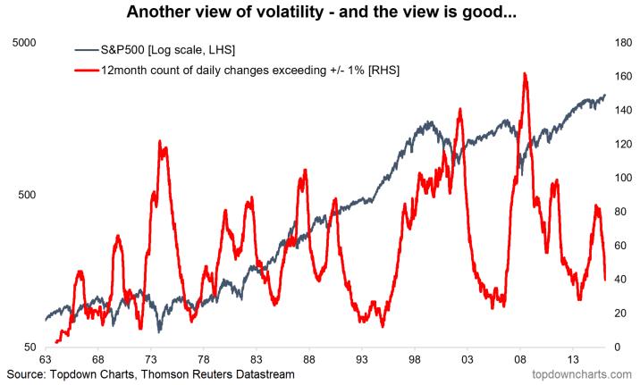 S p500 volatility