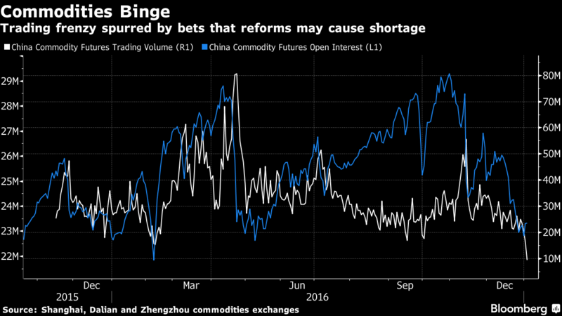 Chinese commodities binge