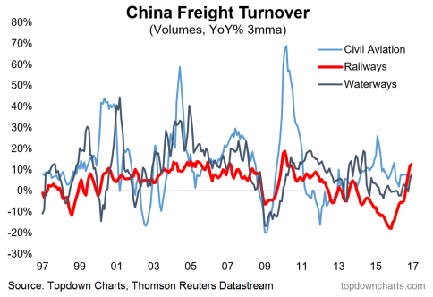 China freight volume
