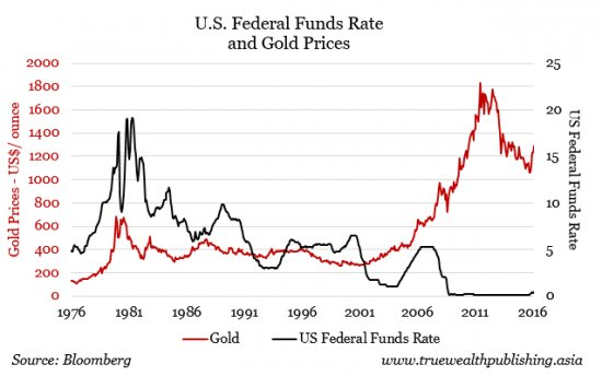 Gold versus fed funds rate