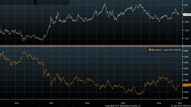 Real rates v gold