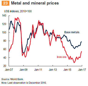 Metals and minerals prices