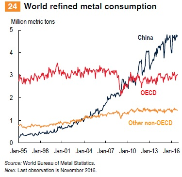 World refined metal consumption