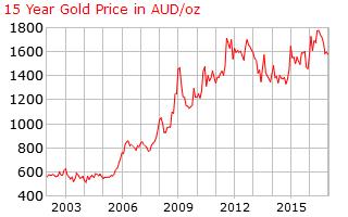 Gold 15 year o x aud