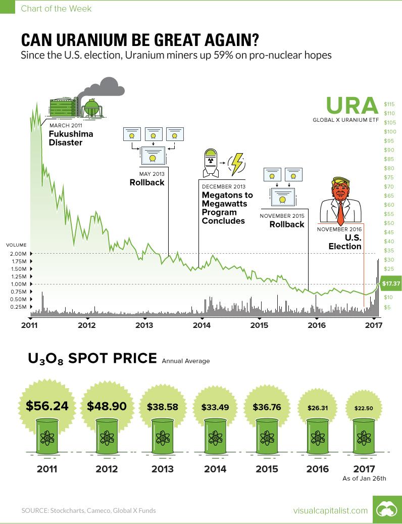 Uranium trump chart