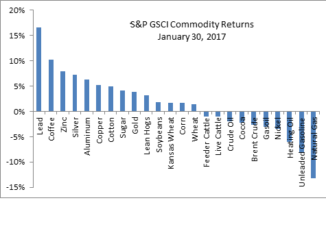 Commodity returns 31 jan 2017