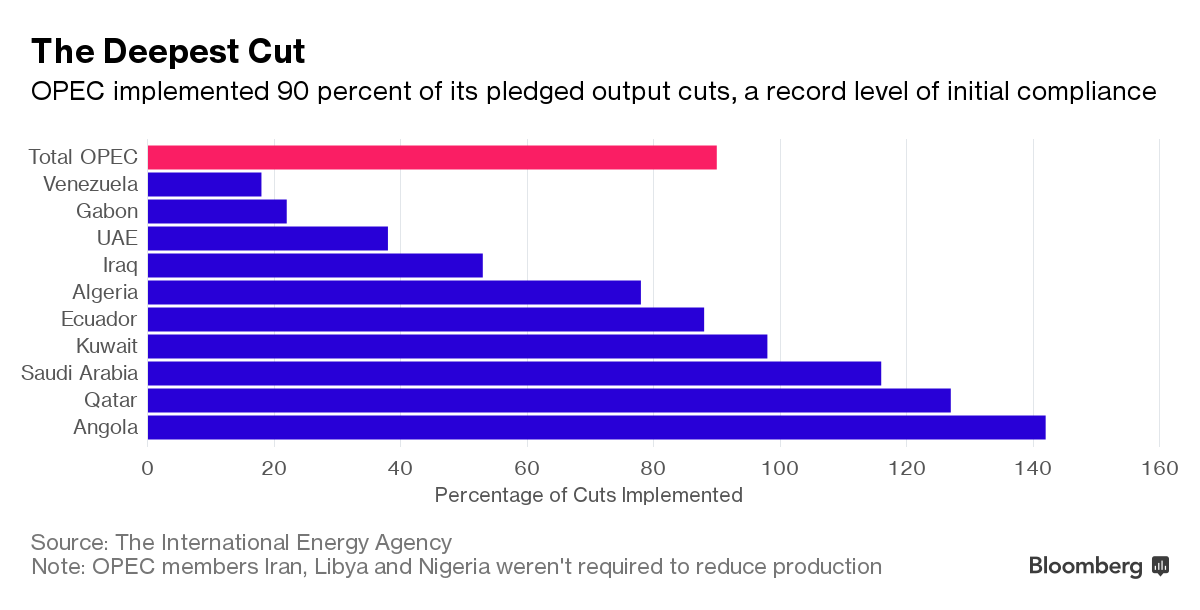 Opec production cuts