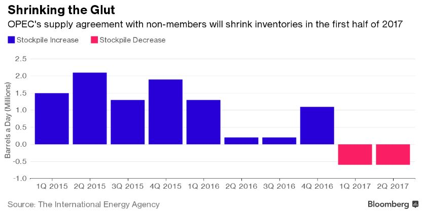Iea shrinking inventories