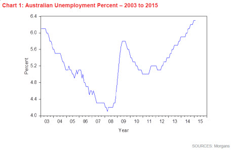 Australian unemployment percent   2003 to 2015