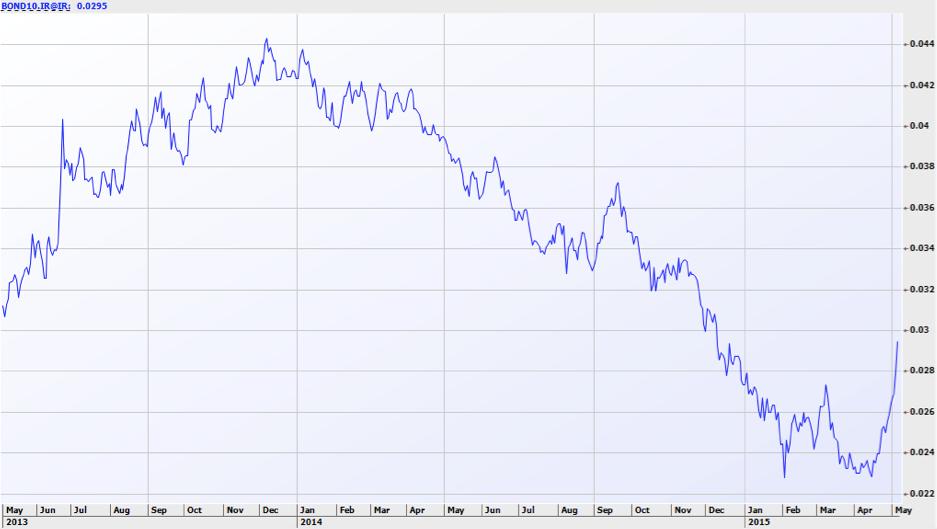 Australianbonds