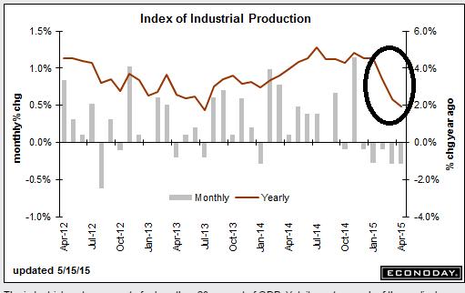 Industrial p