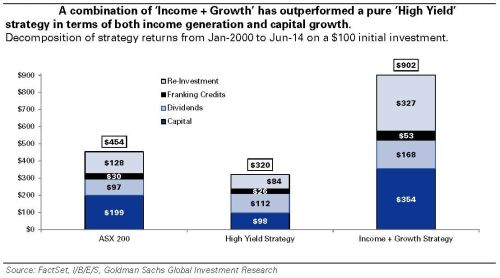 Income plus growth strategy is superior   goldman sachs small